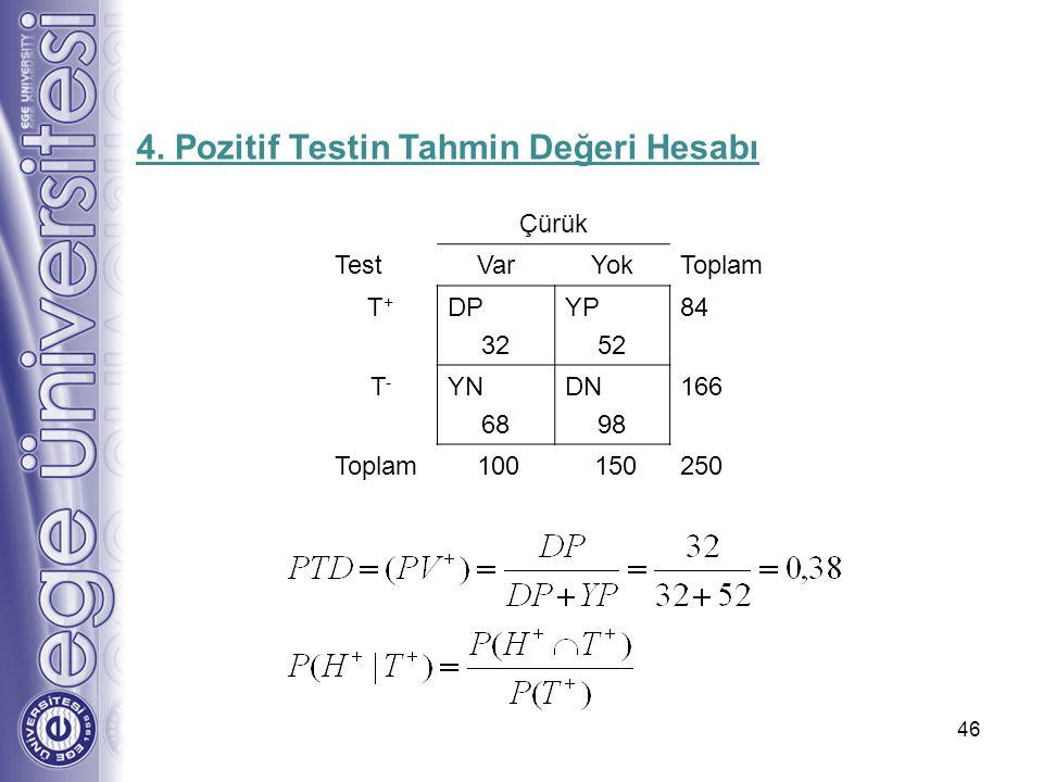 46 4. Pozitif Testin Tahmin Değeri Hesabı Çürük TestVarYokToplam T+T+ DP 32 YP 52 84 T-T- YN 68 DN 98 166 Toplam 100 150250