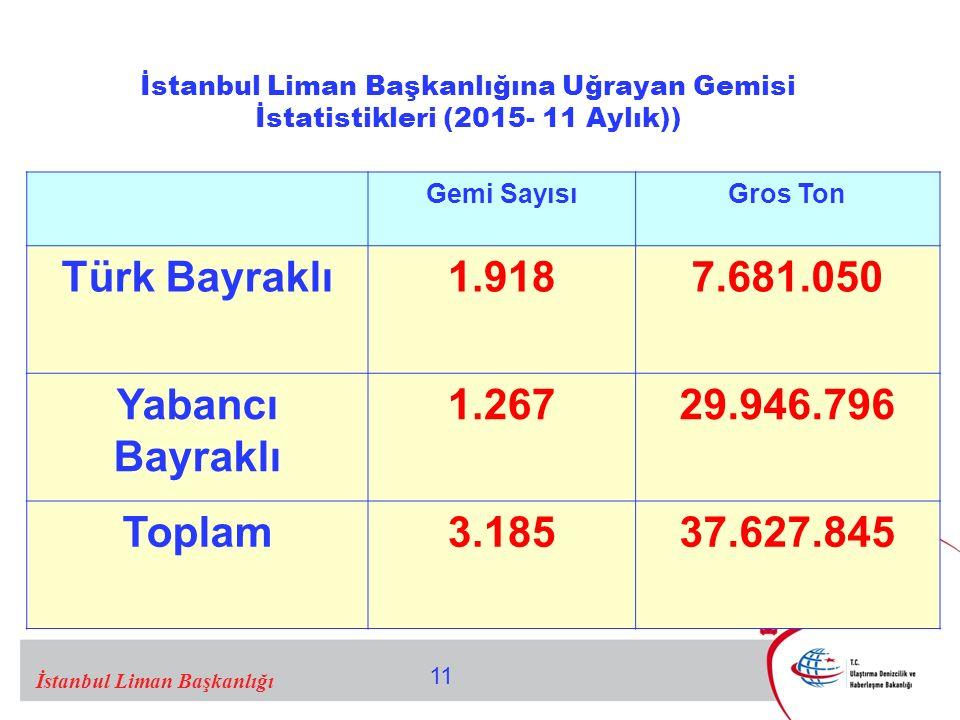 11 İstanbul Liman Başkanlığı Gemi SayısıGros Ton Türk Bayraklı1.9187.681.050 Yabancı Bayraklı 1.26729.946.796 Toplam3.18537.627.845 İstanbul Liman Başkanlığına Uğrayan Gemisi İstatistikleri (2015- 11 Aylık))