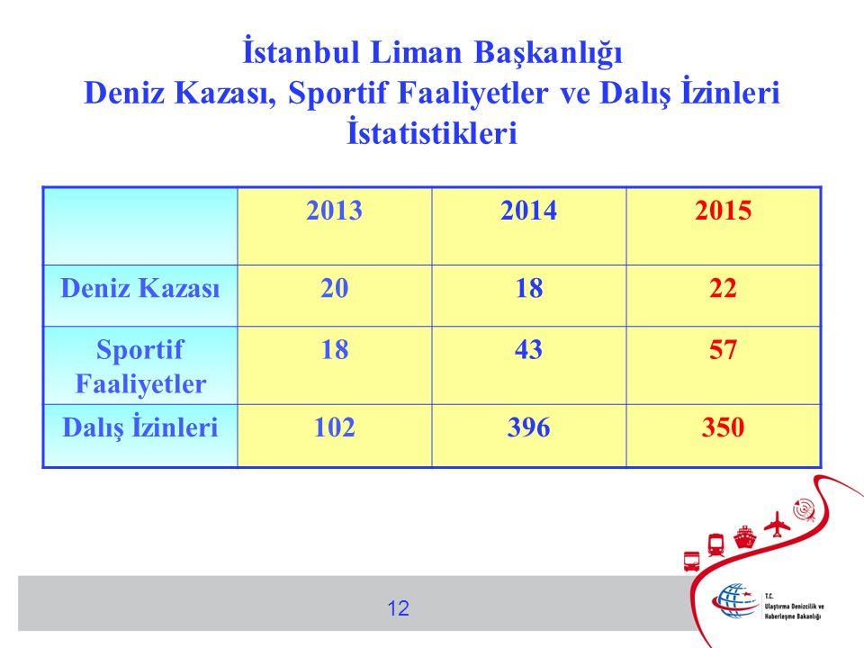 12 İstanbul Liman Başkanlığı Deniz Kazası, Sportif Faaliyetler ve Dalış İzinleri İstatistikleri 201320142015 Deniz Kazası201822 Sportif Faaliyetler 184357 Dalış İzinleri102396350