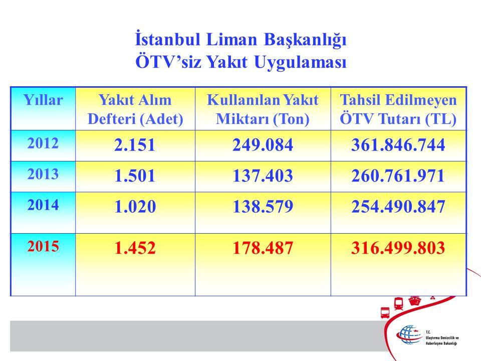 YıllarYakıt Alım Defteri (Adet) Kullanılan Yakıt Miktarı (Ton) Tahsil Edilmeyen ÖTV Tutarı (TL) 2012 2.151249.084361.846.744 2013 1.501137.403260.761.971 2014 1.020138.579254.490.847 2015 1.452178.487316.499.803 İstanbul Liman Başkanlığı ÖTV'siz Yakıt Uygulaması