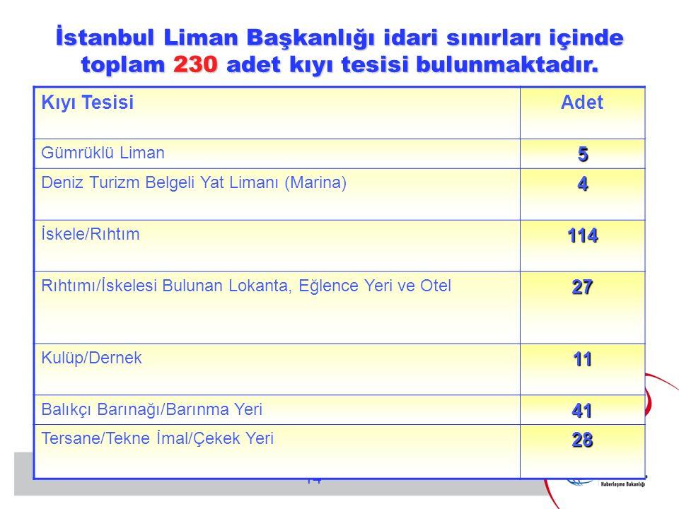 14 İstanbul Liman Başkanlığı idari sınırları içinde toplam 230 adet kıyı tesisi bulunmaktadır.