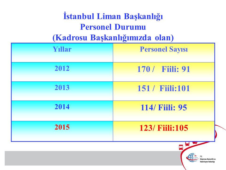 YıllarPersonel Sayısı 2012 170 / Fiili: 91 2013 151 / Fiili:101 2014 114/ Fiili: 95 2015 123/ Fiili:105 İstanbul Liman Başkanlığı Personel Durumu (Kadrosu Başkanlığımızda olan)
