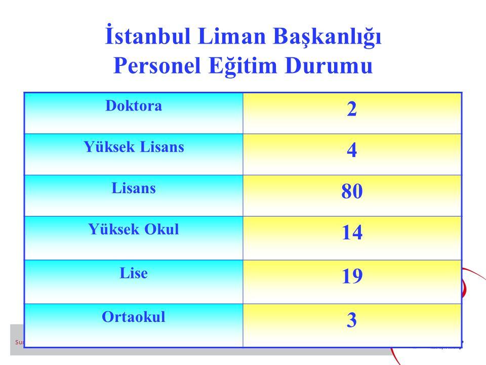 İstanbul Liman Başkanlığı Personel Eğitim Durumu Sunum adı 18 Doktora 2 Yüksek Lisans 4 Lisans 80 Yüksek Okul 14 Lise 19 Ortaokul 3