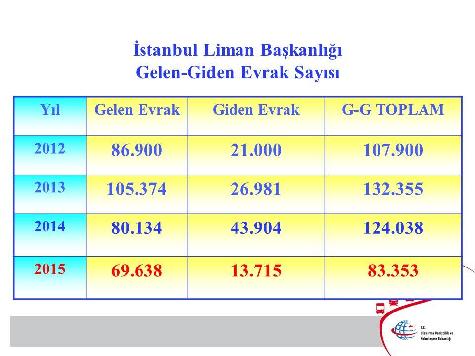 İstanbul Liman Başkanlığı Gelen-Giden Evrak Sayısı YılGelen EvrakGiden EvrakG-G TOPLAM 2012 86.90021.000107.900 2013 105.37426.981132.355 2014 80.13443.904124.038 2015 69.63813.71583.353