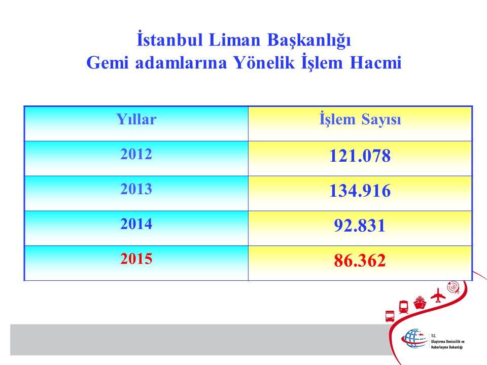 Yıllarİşlem Sayısı 2012 121.078 2013 134.916 2014 92.831 2015 86.362 İstanbul Liman Başkanlığı Gemi adamlarına Yönelik İşlem Hacmi
