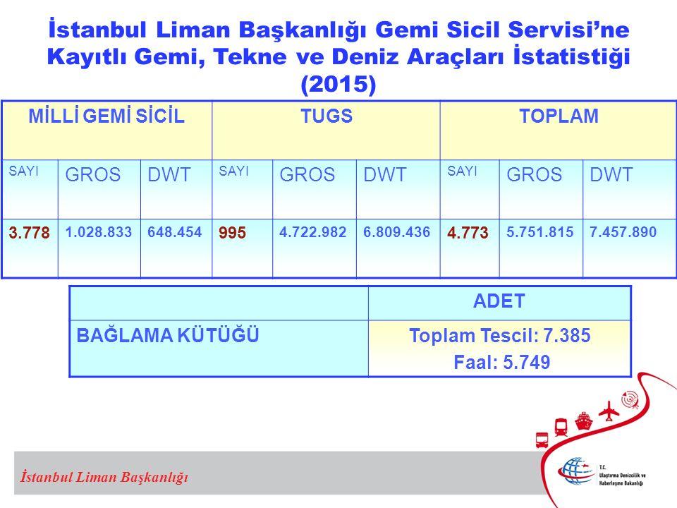 İstanbul Liman Başkanlığı Gemi Sicil Servisi'ne Kayıtlı Gemi, Tekne ve Deniz Araçları İstatistiği (2015) İstanbul Liman Başkanlığı MİLLİ GEMİ SİCİLTUGSTOPLAM SAYI GROSDWT SAYI GROSDWT SAYI GROSDWT 3.778 1.028.833648.454 995 4.722.9826.809.436 4.773 5.751.8157.457.890 ADET BAĞLAMA KÜTÜĞÜToplam Tescil: 7.385 Faal: 5.749