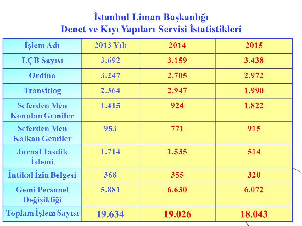 7 İstanbul Liman Başkanlığı Denet ve Kıyı Yapıları Servisi İstatistikleri İşlem Adı2013 Yılı20142015 LÇB Sayısı3.6923.1593.438 Ordino3.2472.7052.972 Transitlog2.3642.9471.990 Seferden Men Konulan Gemiler 1.4159241.822 Seferden Men Kalkan Gemiler 953771915 Jurnal Tasdik İşlemi 1.7141.535514 İntikal İzin Belgesi368355320 Gemi Personel Değişikliği 5.8816.6306.072 Toplam İşlem Sayısı 19.63419.02618.043