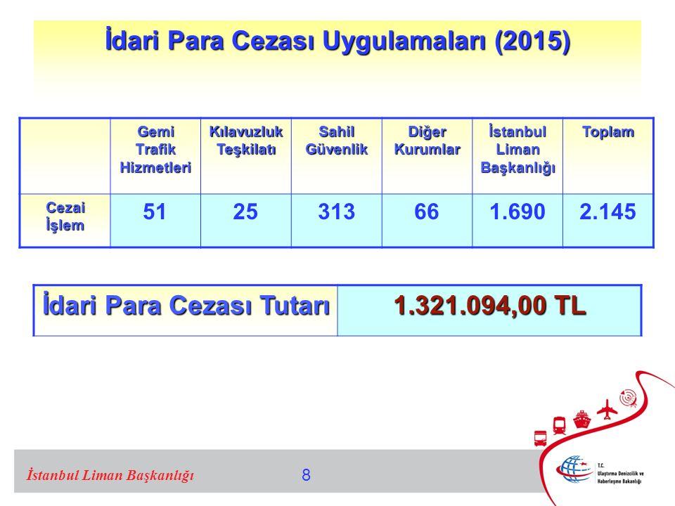 8 İdari Para Cezası Uygulamaları (2015) Gemi Trafik Hizmetleri Kılavuzluk Teşkilatı Sahil Güvenlik Diğer Kurumlar İstanbul Liman Başkanlığı Toplam Cezai İşlem 5125313661.6902.145 İstanbul Liman Başkanlığı İdari Para Cezası Tutarı 1.321.094,00 TL