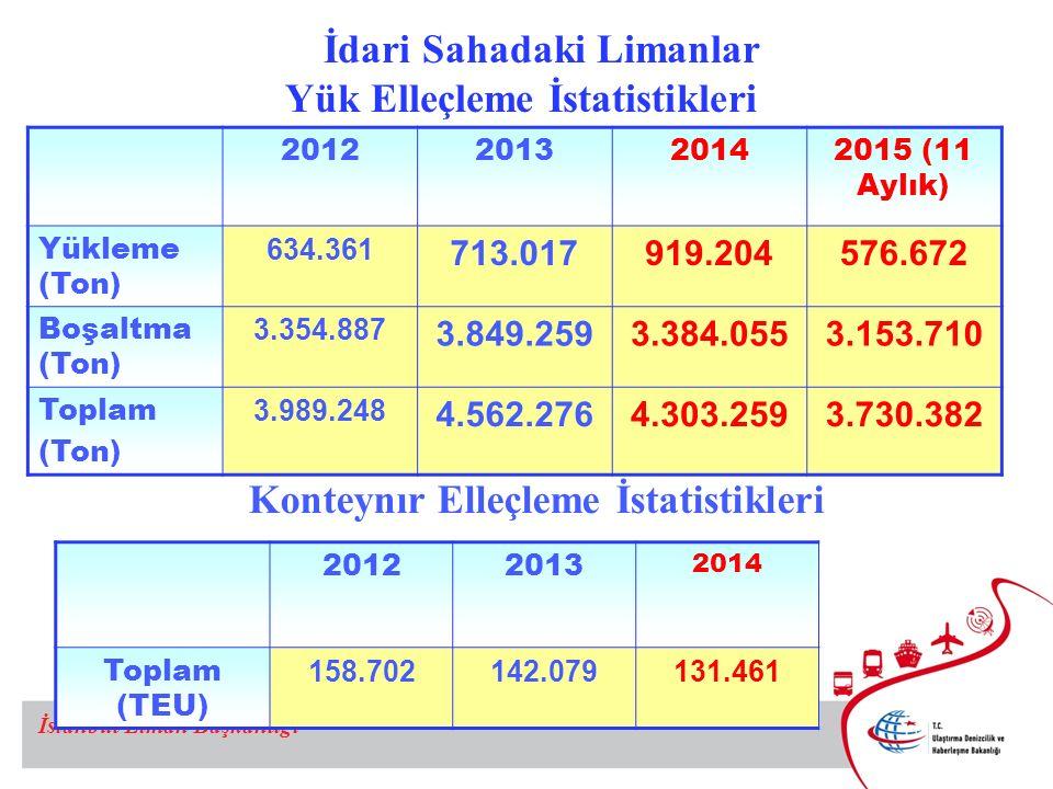 İstanbul Liman Başkanlığı 20122013 2014 Toplam (TEU) 158.702142.079131.461 Konteynır Elleçleme İstatistikleri 2012201320142015 (11 Aylık) Yükleme (Ton) 634.361 713.017919.204576.672 Boşaltma (Ton) 3.354.887 3.849.2593.384.0553.153.710 Toplam (Ton) 3.989.248 4.562.2764.303.2593.730.382 İdari Sahadaki Limanlar Yük Elleçleme İstatistikleri