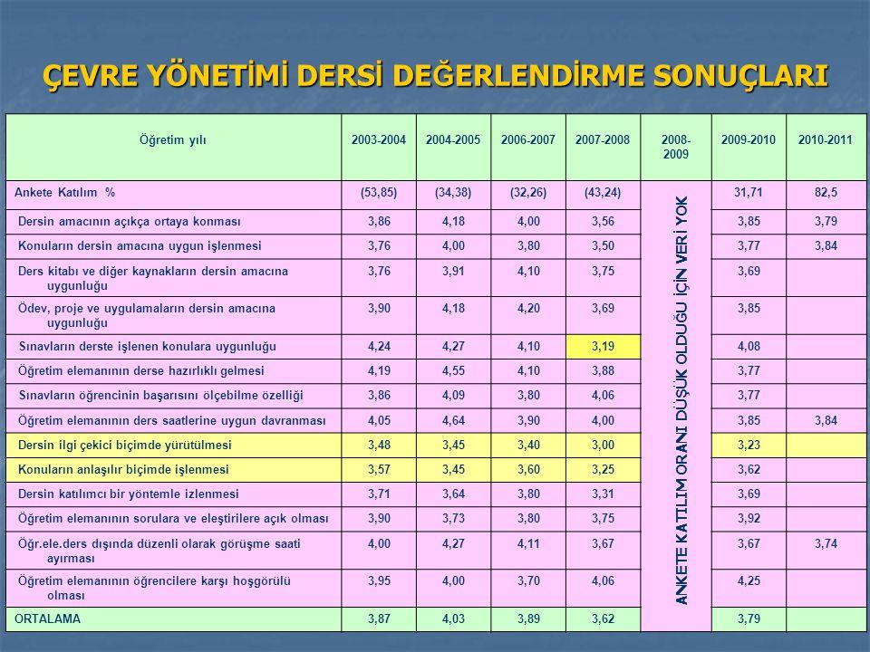 ÇEVRE YÖNET İ M İ DERS İ DE Ğ ERLEND İ RME SONUÇLARI Öğretim yılı2003-20042004-20052006-20072007-20082008- 2009 2009-20102010-2011 Ankete Katılım %(53,85)(34,38)(32,26)(43,24)31,7182,5 Dersin amacının açıkça ortaya konması 3,864,184,003,563,853,79 Konuların dersin amacına uygun işlenmesi 3,764,003,803,503,773,84 Ders kitabı ve diğer kaynakların dersin amacına uygunluğu 3,763,914,103,753,69 Ödev, proje ve uygulamaların dersin amacına uygunluğu 3,904,184,203,693,85 Sınavların derste işlenen konulara uygunluğu 4,244,274,103,194,08 Öğretim elemanının derse hazırlıklı gelmesi 4,194,554,103,883,77 Sınavların öğrencinin başarısını ölçebilme özelliği 3,864,093,804,063,77 Öğretim elemanının ders saatlerine uygun davranması 4,054,643,904,003,853,84 Dersin ilgi çekici biçimde yürütülmesi 3,483,453,403,003,23 Konuların anlaşılır biçimde işlenmesi 3,573,453,603,253,62 Dersin katılımcı bir yöntemle izlenmesi 3,713,643,803,313,69 Öğretim elemanının sorulara ve eleştirilere açık olması 3,903,733,803,753,92 Öğr.ele.ders dışında düzenli olarak görüşme saati ayırması 4,004,274,113,67 3,74 Öğretim elemanının öğrencilere karşı hoşgörülü olması 3,954,003,704,064,25 ORTALAMA3,874,033,893,623,79 ANKETE KATILIM ORANI DÜ Ş ÜK OLDU Ğ U İ Ç İ N VER İ YOK
