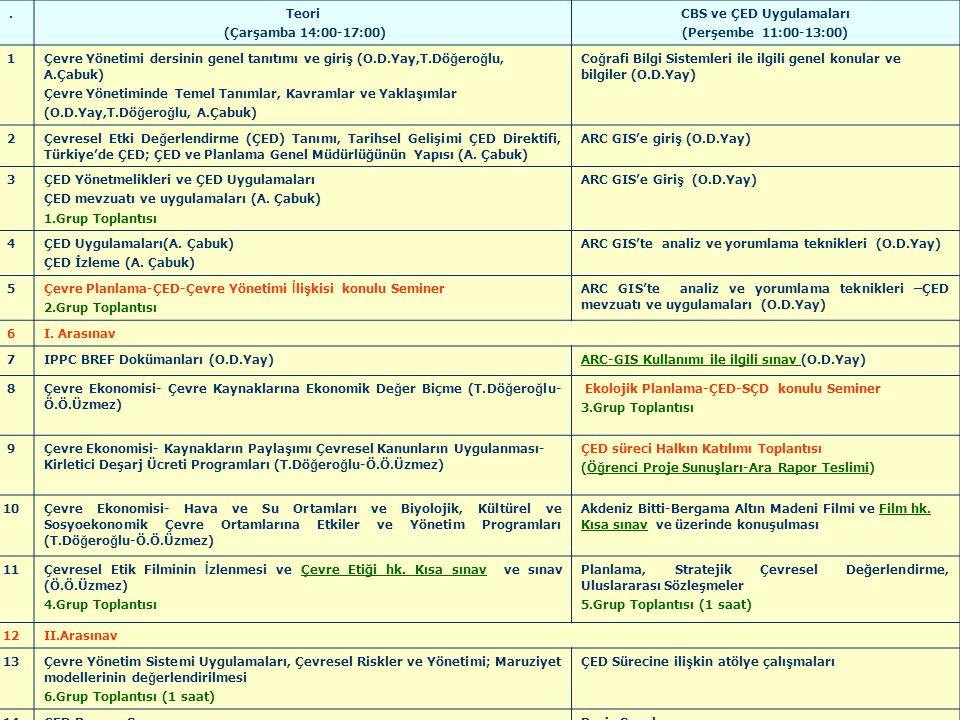 .Teori (Çarşamba 14:00-17:00) CBS ve ÇED Uygulamaları (Perşembe 11:00-13:00) 1Çevre Yönetimi dersinin genel tanıtımı ve giri ş (O.D.Yay,T.Dö ğ ero ğ lu, A.Çabuk) Çevre Yönetiminde Temel Tanımlar, Kavramlar ve Yakla ş ımlar (O.D.Yay,T.Dö ğ ero ğ lu, A.Çabuk) Co ğ rafi Bilgi Sistemleri ile ilgili genel konular ve bilgiler (O.D.Yay) 2Çevresel Etki De ğ erlendirme (ÇED) Tanımı, Tarihsel Gelişimi ÇED Direktifi, Türkiye'de ÇED; ÇED ve Planlama Genel Müdürlüğünün Yapısı (A.