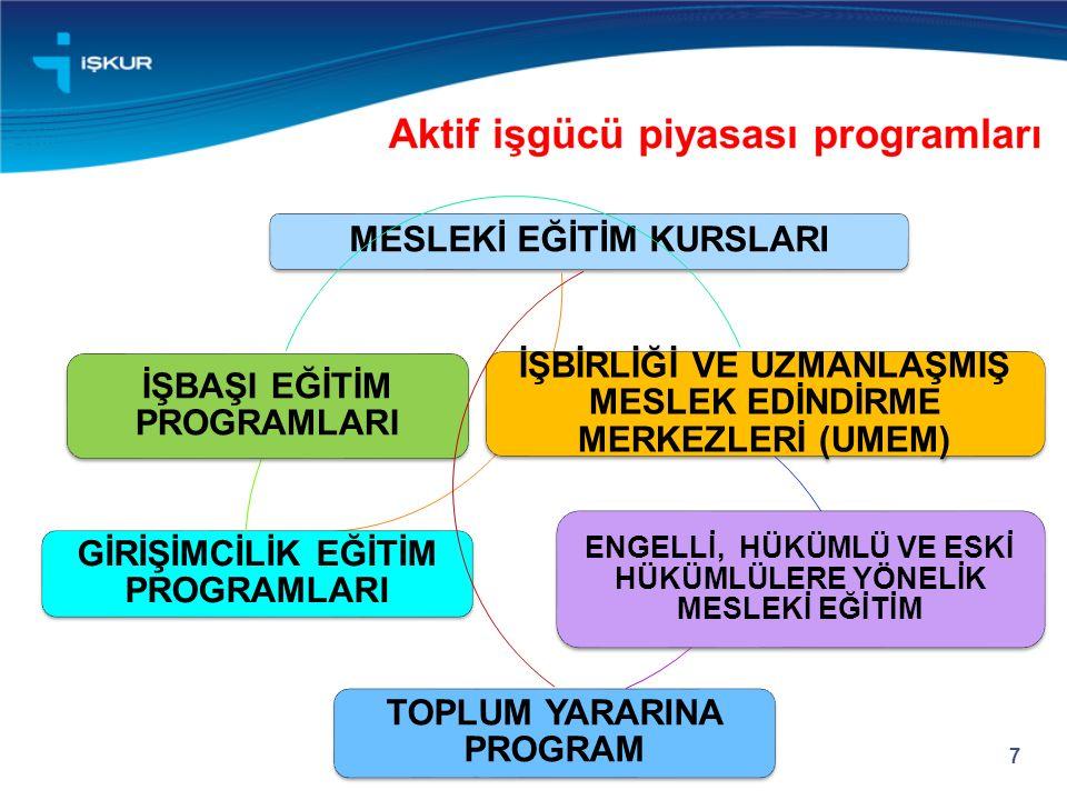 8 2015 yılı için İstanbul'a 150 milyon TL ödenek tahsis edilmiştir.