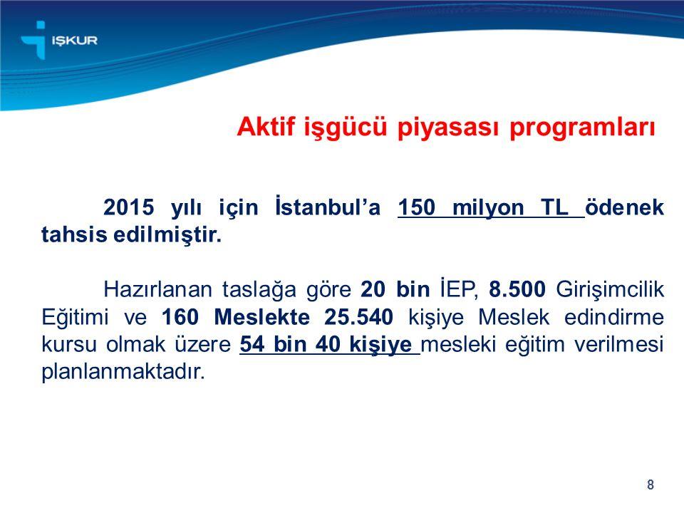 8 2015 yılı için İstanbul'a 150 milyon TL ödenek tahsis edilmiştir. Hazırlanan taslağa göre 20 bin İEP, 8.500 Girişimcilik Eğitimi ve 160 Meslekte 25.