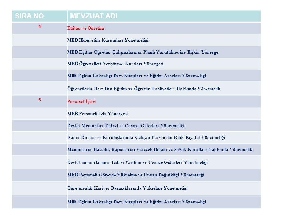 SIRA NOMEVZUAT ADI 4 Eğitim ve Öğretim MEB İlköğretim Kurumları Yönetmeliği MEB Eğitim Öğretim Çalışmalarının Planlı Yürütülmesine İlişkin Yönerge MEB