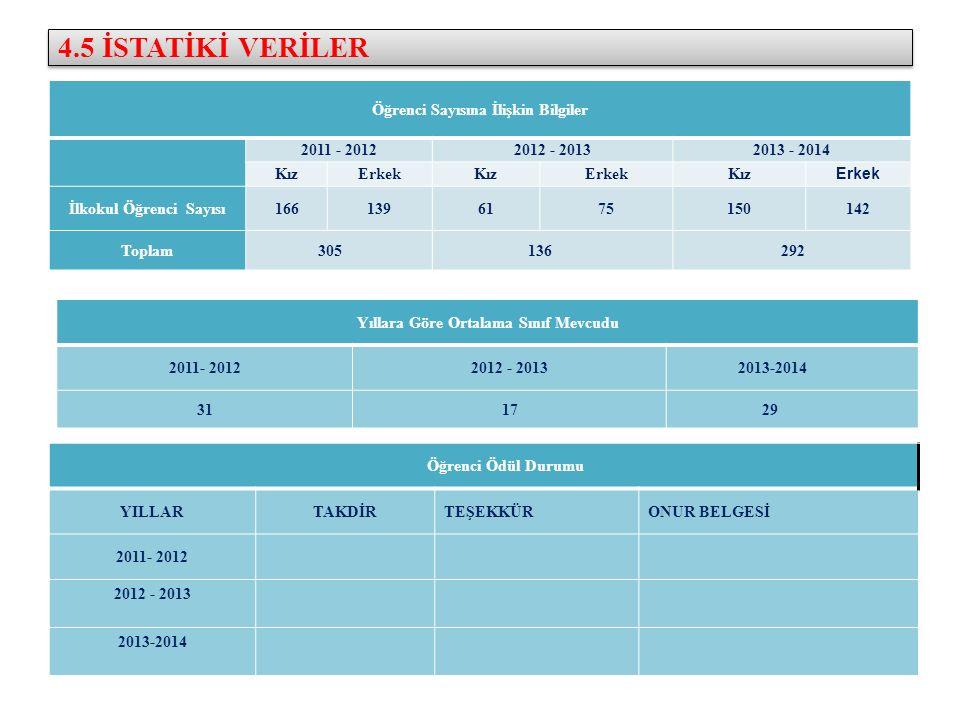 4.5 İSTATİKİ VERİLER Öğrenci Sayısına İlişkin Bilgiler 2011 - 20122012 - 20132013 - 2014 KızErkekKızErkekKız Erkek İlkokul Öğrenci Sayısı1661396175150