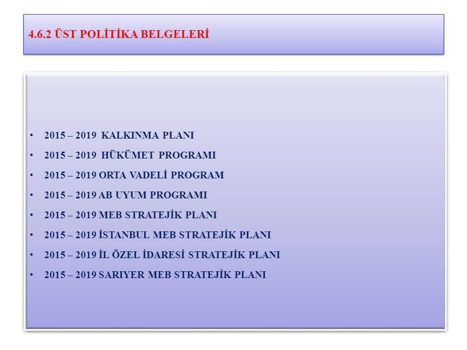 4.6.2 ÜST POLİTİKA BELGELERİ 2015 – 2019 KALKINMA PLANI 2015 – 2019 HÜKÜMET PROGRAMI 2015 – 2019 ORTA VADELİ PROGRAM 2015 – 2019 AB UYUM PROGRAMI 2015