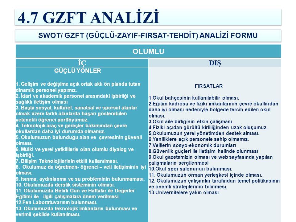 4.7 GZFT ANALİZİ SWOT/ GZFT (GÜÇLÜ-ZAYIF-FIRSAT-TEHDİT) ANALİZİ FORMU OLUMLU İÇDIŞ GÜÇLÜ YÖNLER 1. Gelişim ve değişime açık ortak aklı ön planda tutan