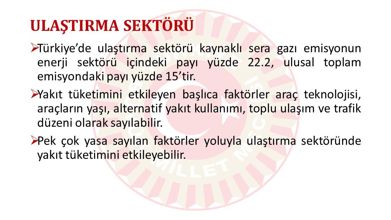 ULAŞTIRMA SEKTÖRÜ  Türkiye'de ulaştırma sektörü kaynaklı sera gazı emisyonun enerji sektörü içindeki payı yüzde 22.2, ulusal toplam emisyondaki payı yüzde 15'tir.