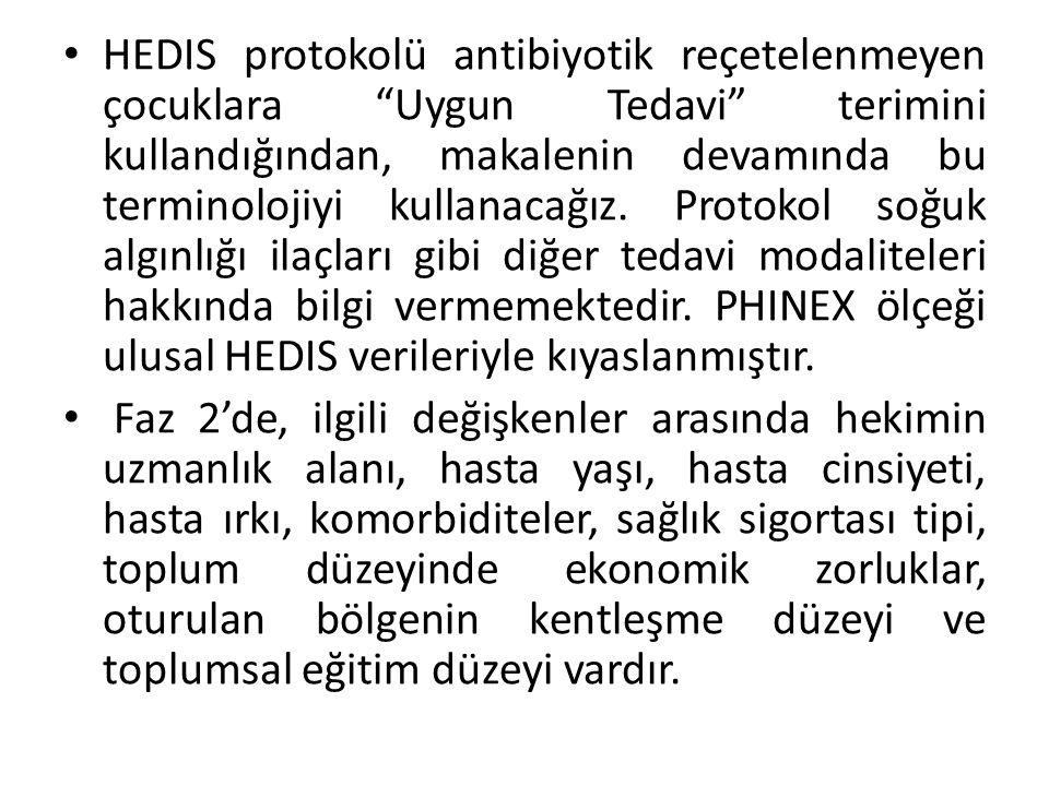 """HEDIS protokolü antibiyotik reçetelenmeyen çocuklara """"Uygun Tedavi"""" terimini kullandığından, makalenin devamında bu terminolojiyi kullanacağız. Protok"""