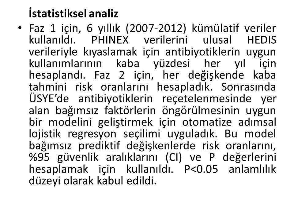 İstatistiksel analiz Faz 1 için, 6 yıllık (2007-2012) kümülatif veriler kullanıldı. PHINEX verilerini ulusal HEDIS verileriyle kıyaslamak için antibiy