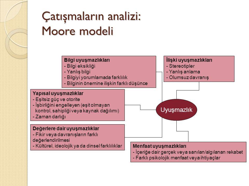Çatışmaların analizi: Moore modeli Uyuşmazlık İlişki uyuşmazlıkları - Stereotipler - Yanlış anlama - Olumsuz davranış Menfaat uyuşmazlıkları - İçeriğe