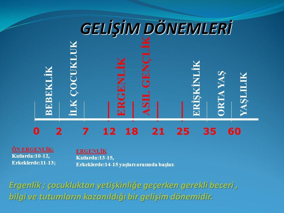 GELİŞİM DÖNEMLERİ 0 27121821253560 BEBEKLİK İLK ÇOCUKLUK ERGENLİK ASIL GENÇLİK ERİŞKİNLİKORTA YAŞYAŞLILIK ERGENLİK Kızlarda:13-15, Erkeklerde:14-15 ya