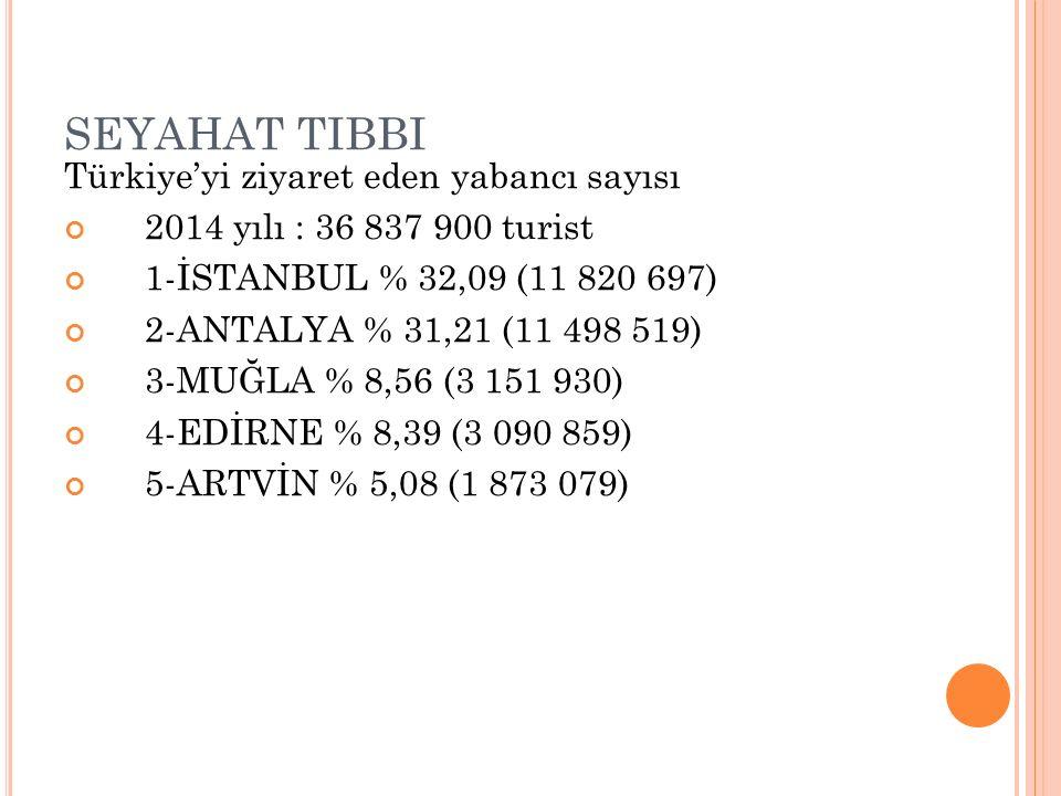 SEYAHAT TIBBI Türkiye'yi ziyaret eden yabancı sayısı 2014 yılı : 36 837 900 turist 1-İSTANBUL % 32,09 (11 820 697) 2-ANTALYA % 31,21 (11 498 519) 3-MUĞLA % 8,56 (3 151 930) 4-EDİRNE % 8,39 (3 090 859) 5-ARTVİN % 5,08 (1 873 079)