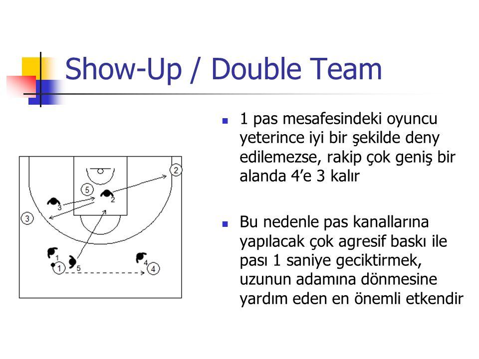 Show-Up / Double Team 1 pas mesafesindeki oyuncu yeterince iyi bir şekilde deny edilemezse, rakip çok geniş bir alanda 4'e 3 kalır Bu nedenle pas kanallarına yapılacak çok agresif baskı ile pası 1 saniye geciktirmek, uzunun adamına dönmesine yardım eden en önemli etkendir