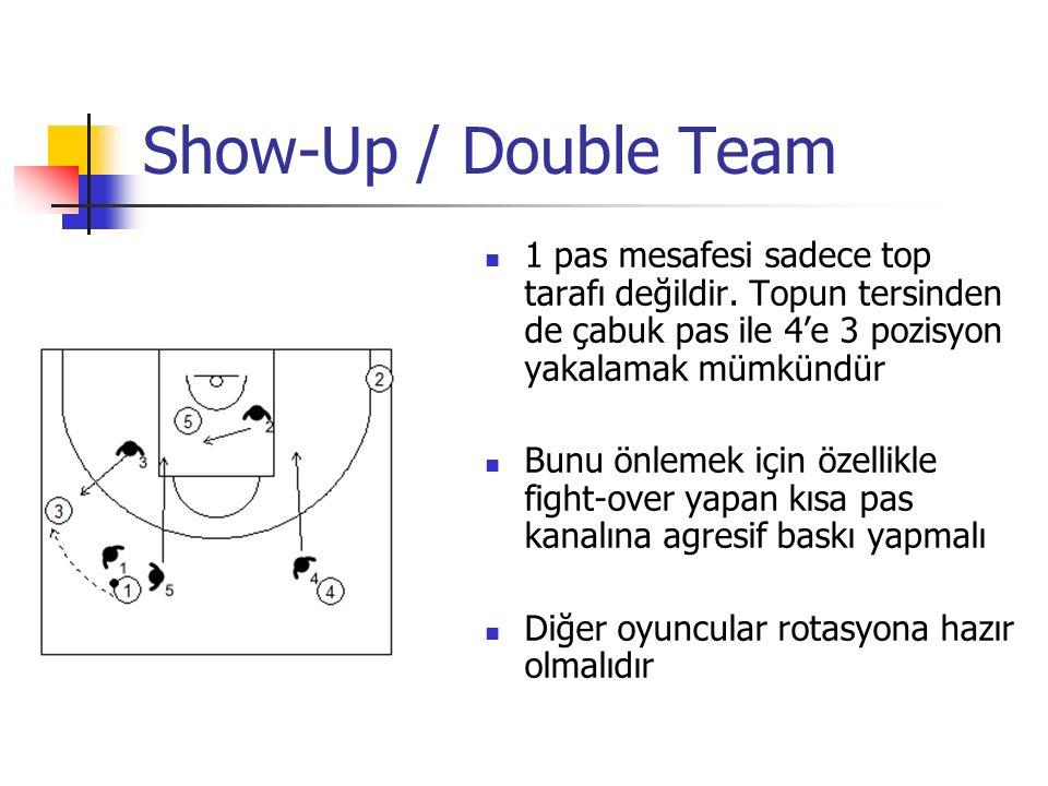 Show-Up / Double Team 1 pas mesafesi sadece top tarafı değildir. Topun tersinden de çabuk pas ile 4'e 3 pozisyon yakalamak mümkündür Bunu önlemek için