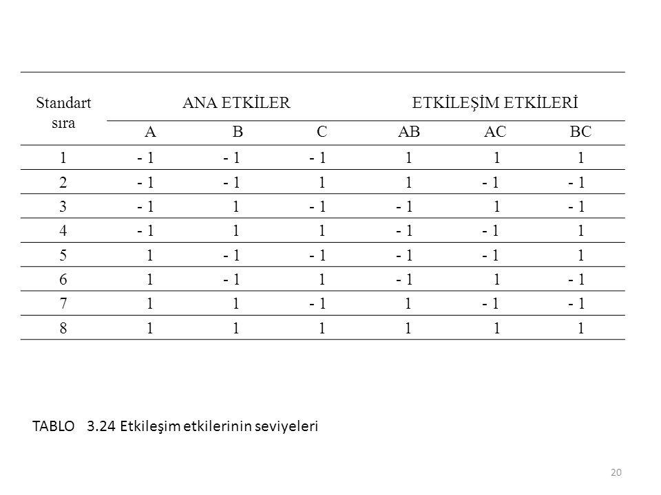 Standart sıra ANA ETKİLERETKİLEŞİM ETKİLERİ A BCABACBC 1 - 1 1 11 2 11 3 1 1 4 11 1 51 1 61 1 1 711 1 8111 1 11 20 TABLO 3.24 Etkileşim etkilerinin seviyeleri