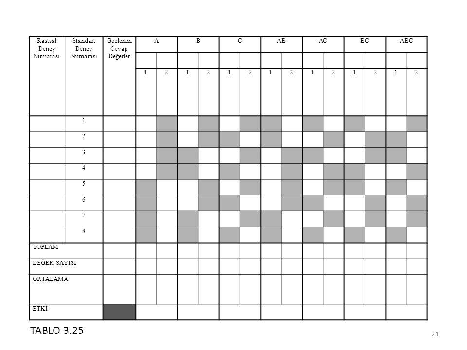Rastsal Deney Numarası Standart Deney Numarası Gözlenen Cevap Değerler ABCABACBCABC 12121212121212 1 2 3 4 5 6 7 8 TOPLAM DEĞER SAYISI ORTALAMA ETKİ 21 TABLO 3.25