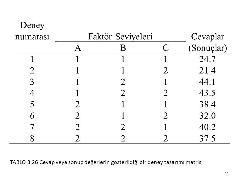 Deney numarasıFaktör SeviyeleriCevaplar (Sonuçlar) ABC 1234567812345678 1111222211112222 1122112211221122 1212121212121212 24.7 21.4 44.1 43.5 38.4 32.0 40.2 37.5 22 TABLO 3.26 Cevap veya sonuç değerlerin gösterildiği bir deney tasarımı matrisi