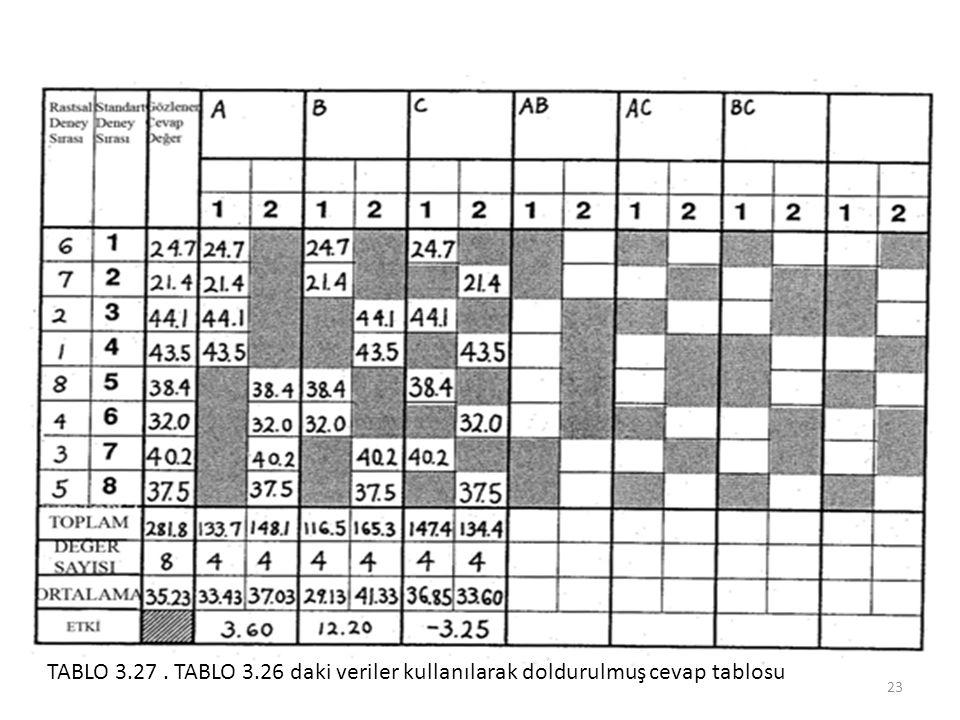 23 TABLO 3.27. TABLO 3.26 daki veriler kullanılarak doldurulmuş cevap tablosu