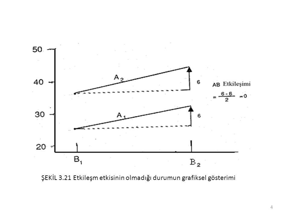 Fakat Tablo 3.26 ya bakıldığında A ve B faktörlerin yüksek, C faktörünün düşük seviyesi kullanılarak yapılan deneyler sonunda 40.2 sonuç değeri elde edilmiştir.