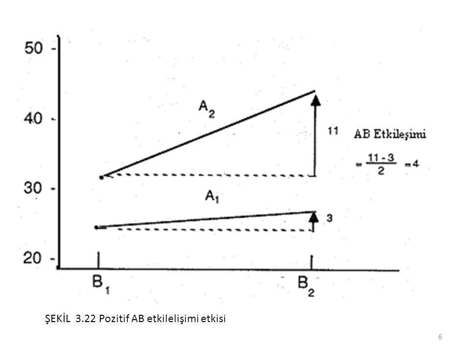 Şekil 3.23 iki faktör arasındaki negatif etkileşimi göstermektedir.
