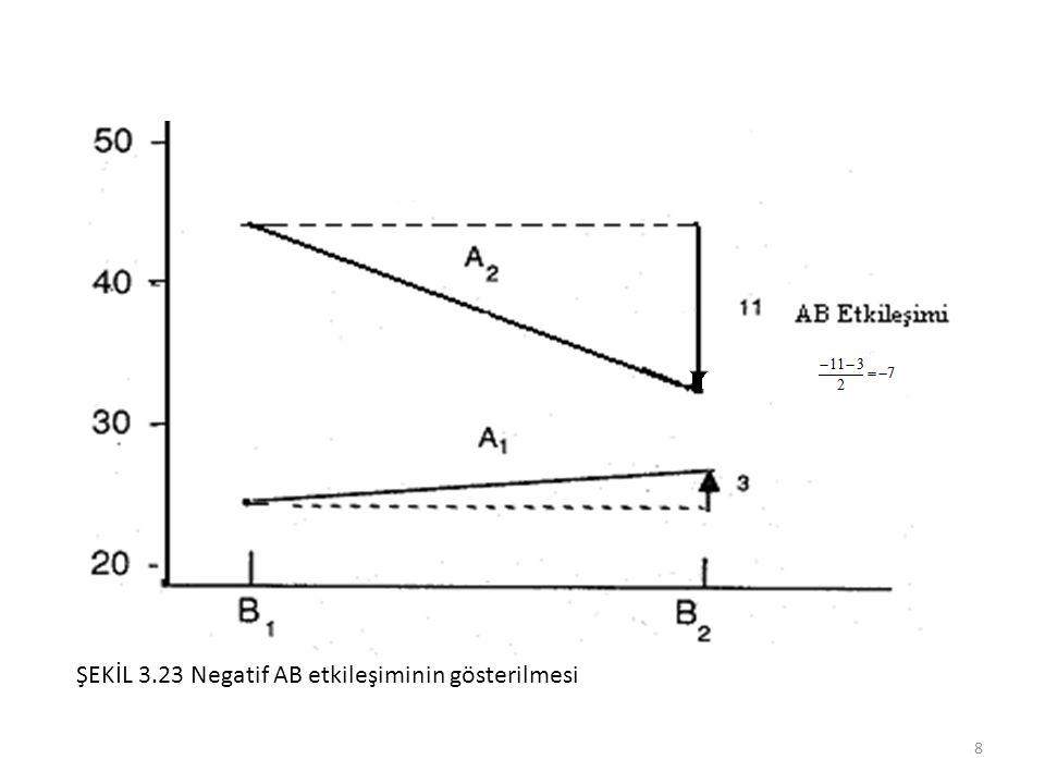 (genel ortalama) + (A faktörünün katkısı) + (B faktörünün katkısı) + (C faktörünün katkısı) 35.23 + (37.03 - 35.23) + (41.33 – 35.23) + (36.85 – 35.23) = 44.75 olarak beklenir.