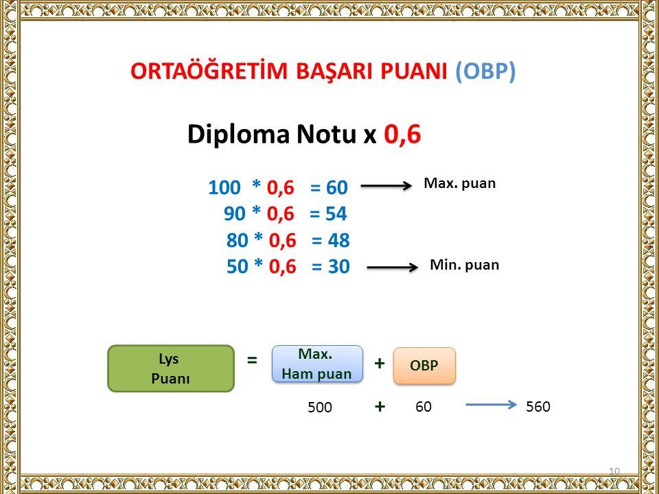 ORTAÖĞRETİM BAŞARI PUANI (OBP) 10 Diploma Notu x 0,6 100 * 0,6 = 60 90 * 0,6 = 54 80 * 0,6 = 48 50 * 0,6 = 30 Max. puan Min. puan Lys Puanı = Max. Ham