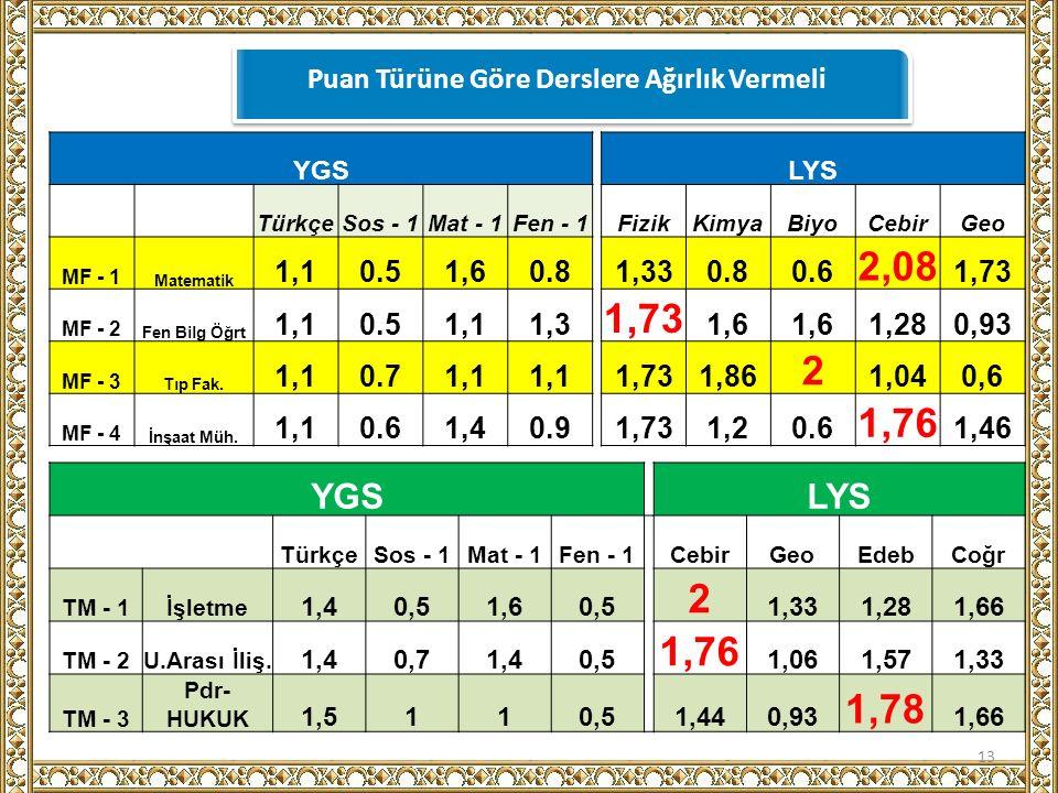YGS LYS TürkçeSos - 1Mat - 1Fen - 1FizikKimyaBiyoCebirGeo MF - 1 Matematik 1,10.51,60.81,330.80.6 2,08 1,73 MF - 2 Fen Bilg Öğrt 1,10.51,11,3 1,73 1,6 1,280,93 MF - 3 Tıp Fak.
