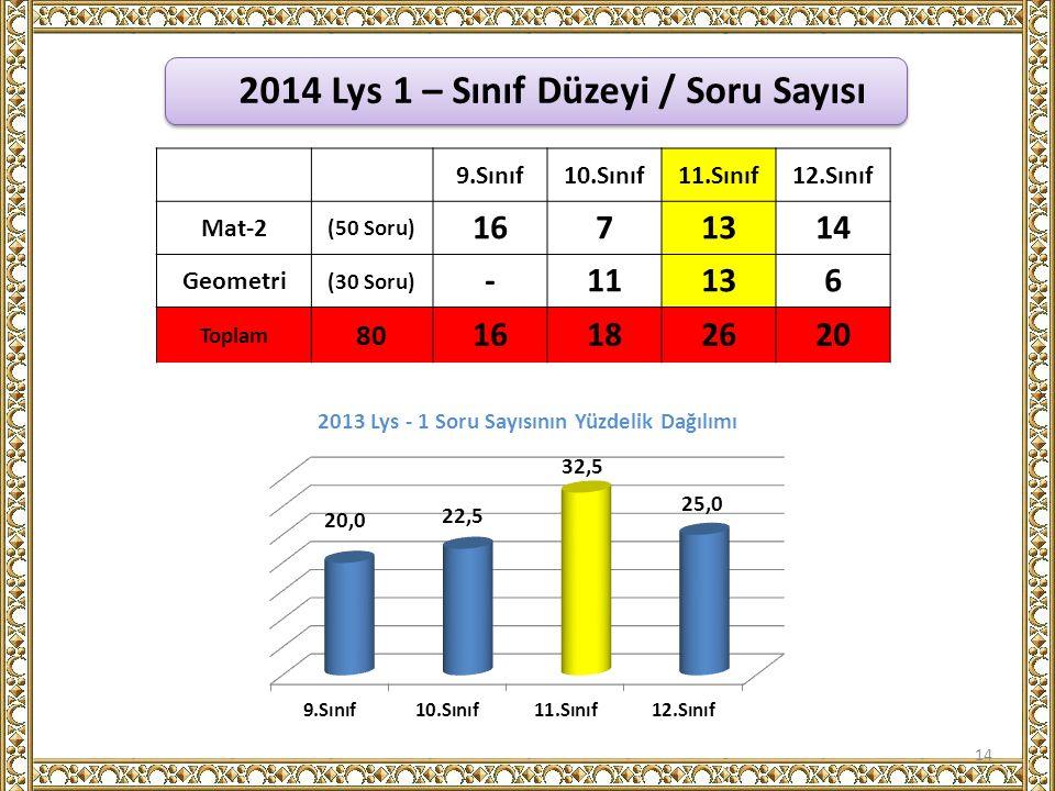 2014 Lys 1 – Sınıf Düzeyi / Soru Sayısı 14 9.Sınıf10.Sınıf11.Sınıf12.Sınıf Mat-2 (50 Soru) 1671314 Geometri (30 Soru) -11136 Toplam 80 16182620