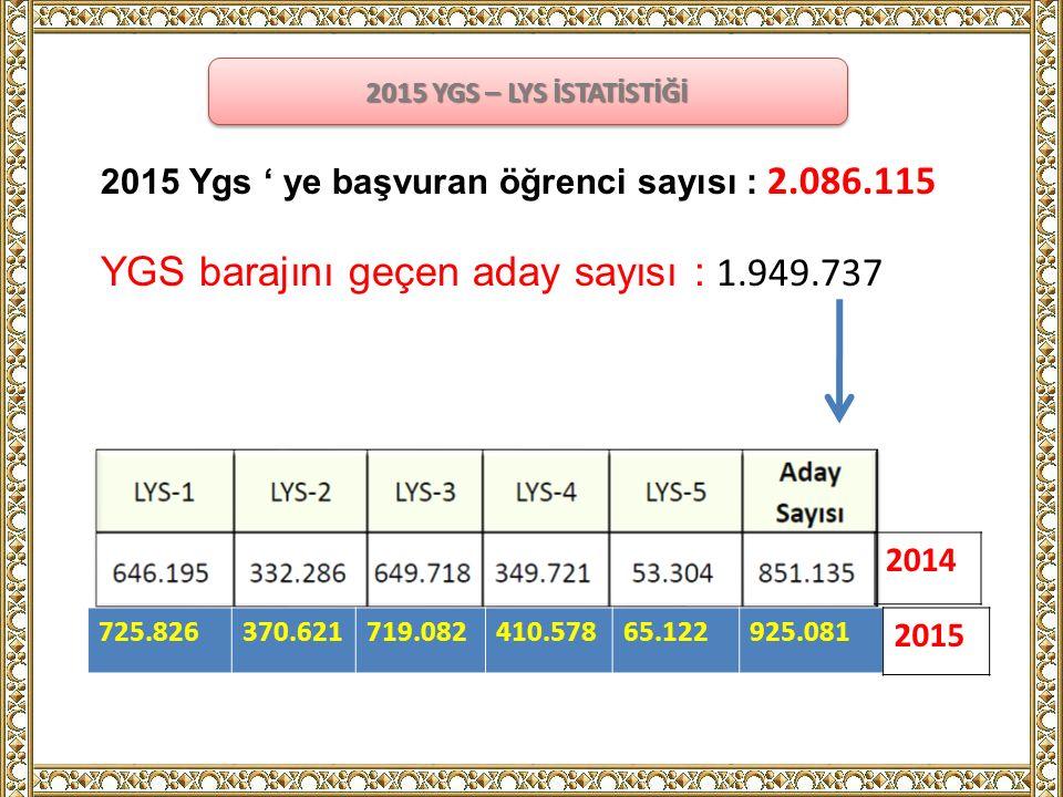 2015 Ygs ' ye başvuran öğrenci sayısı : 2.086.115 YGS barajını geçen aday sayısı : 1.949.737 2015 YGS – LYS İSTATİSTİĞİ 725.826370.621719.082410.57865.122925.081 2014 2015