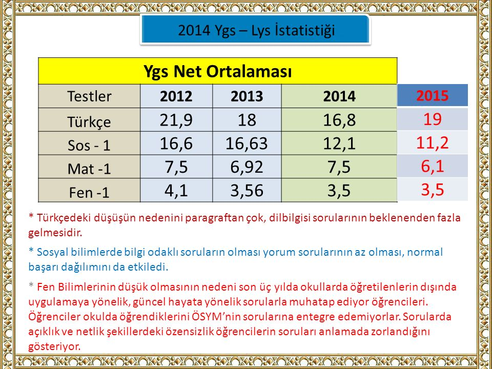 2014 Ygs – Lys İstatistiği Ygs Net Ortalaması Testler201220132014 Türkçe 21,91816,8 Sos - 1 16,616,6312,1 Mat -1 7,56,927,5 Fen -1 4,13,563,5 * Türkçedeki düşüşün nedenini paragraftan çok, dilbilgisi sorularının beklenenden fazla gelmesidir.