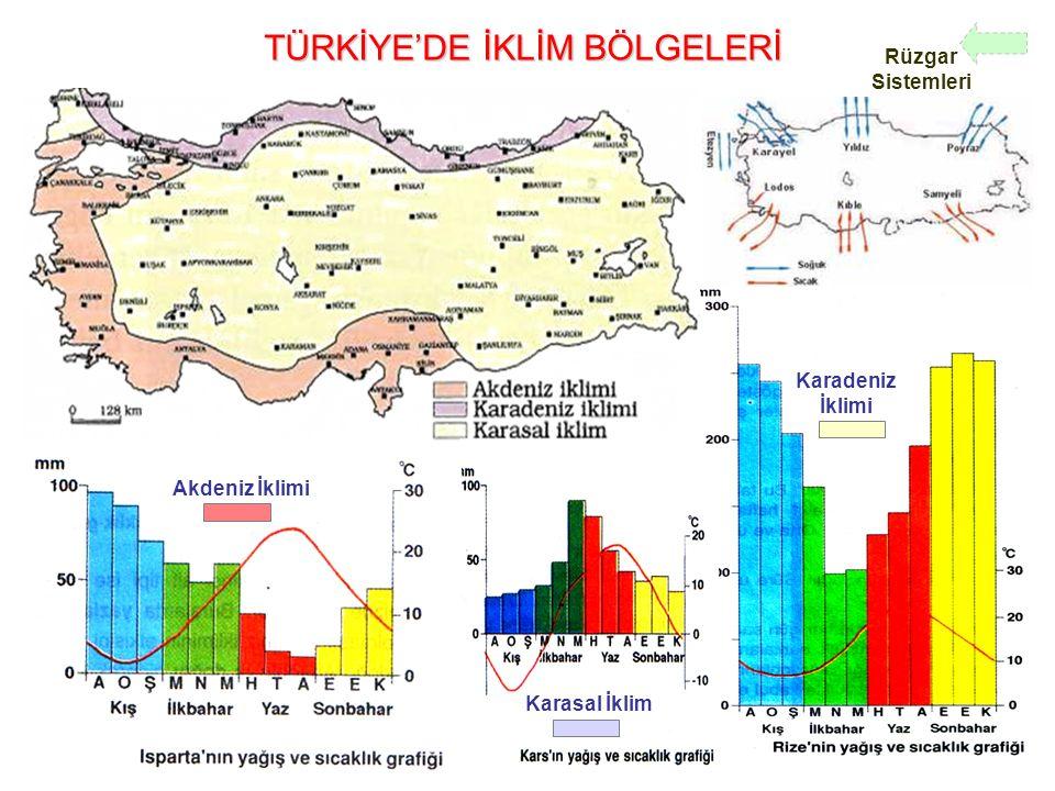TÜRKİYE'DE İKLİM BÖLGELERİ Akdeniz İklimi Karasal İklim Karadeniz İklimi Rüzgar Sistemleri