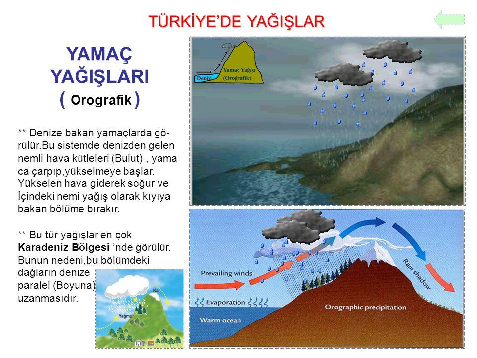 TÜRKİYE'DE YAĞIŞLAR YAMAÇ YAĞIŞLARI ( Orografik ) ** ** Denize bakan yamaçlarda gö- rülür.Bu sistemde denizden gelen nemli hava kütleleri (Bulut), yam