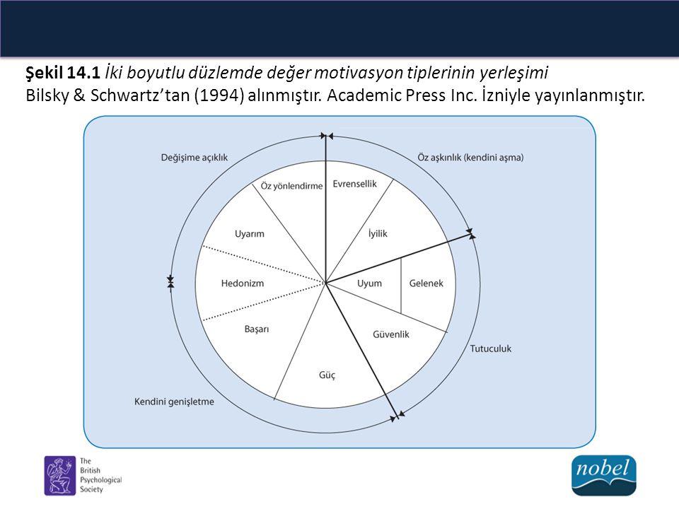 Şekil 14.1 İki boyutlu düzlemde değer motivasyon tiplerinin yerleşimi Bilsky & Schwartz'tan (1994) alınmıştır. Academic Press Inc. İzniyle yayınlanmış