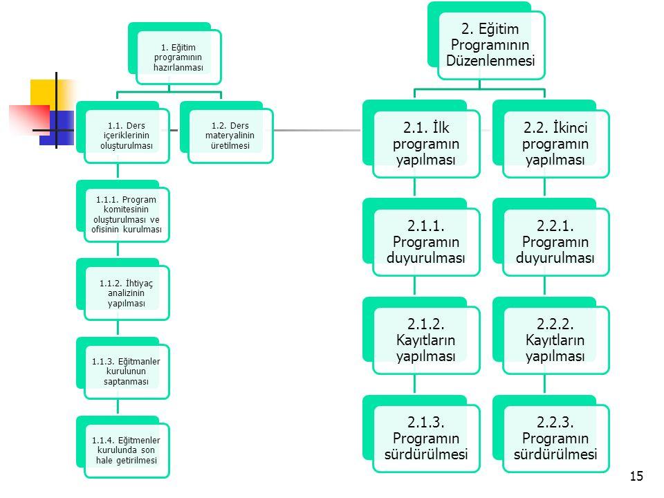 15 1.Eğitim programının hazırlanması 1.1. Ders içeriklerinin oluşturulması 1.1.1.