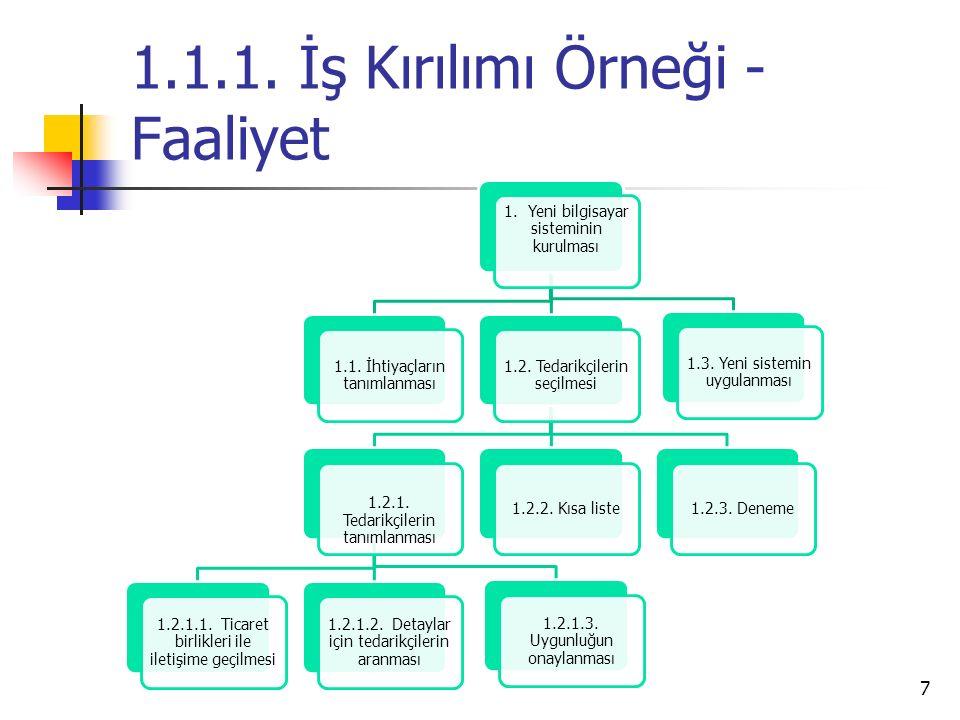 7 1.1.1.İş Kırılımı Örneği - Faaliyet 1. Yeni bilgisayar sisteminin kurulması 1.1.