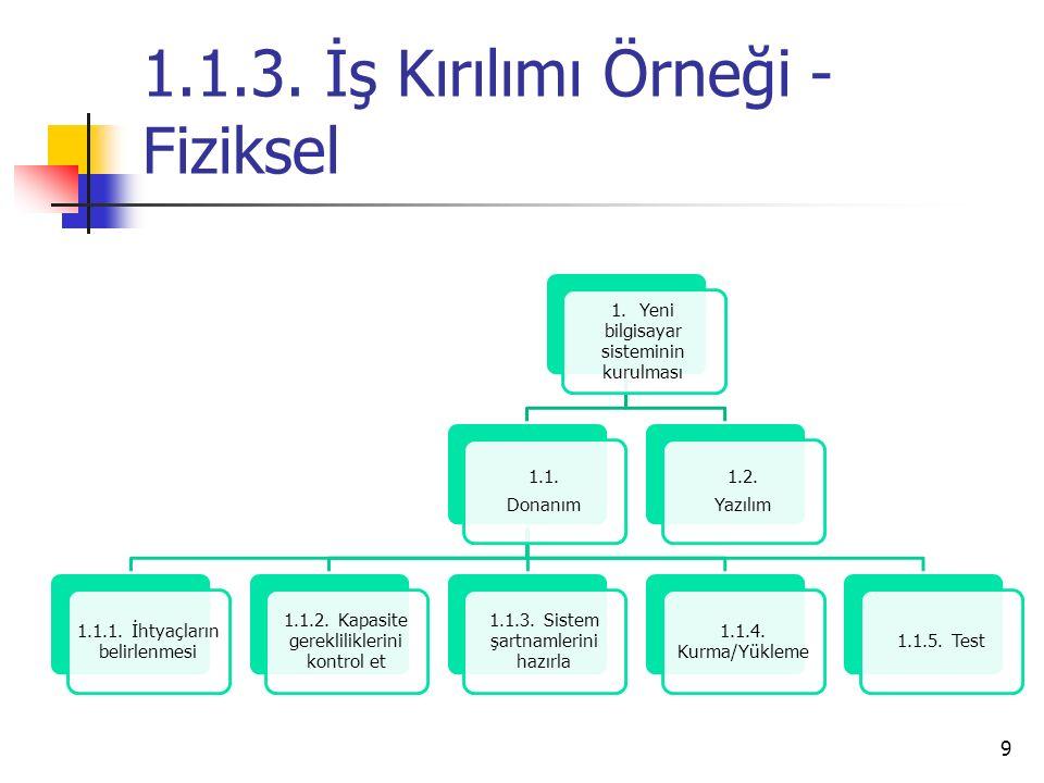 1.1.3.İş Kırılımı Örneği - Fiziksel 9 1. Yeni bilgisayar sisteminin kurulması 1.1.