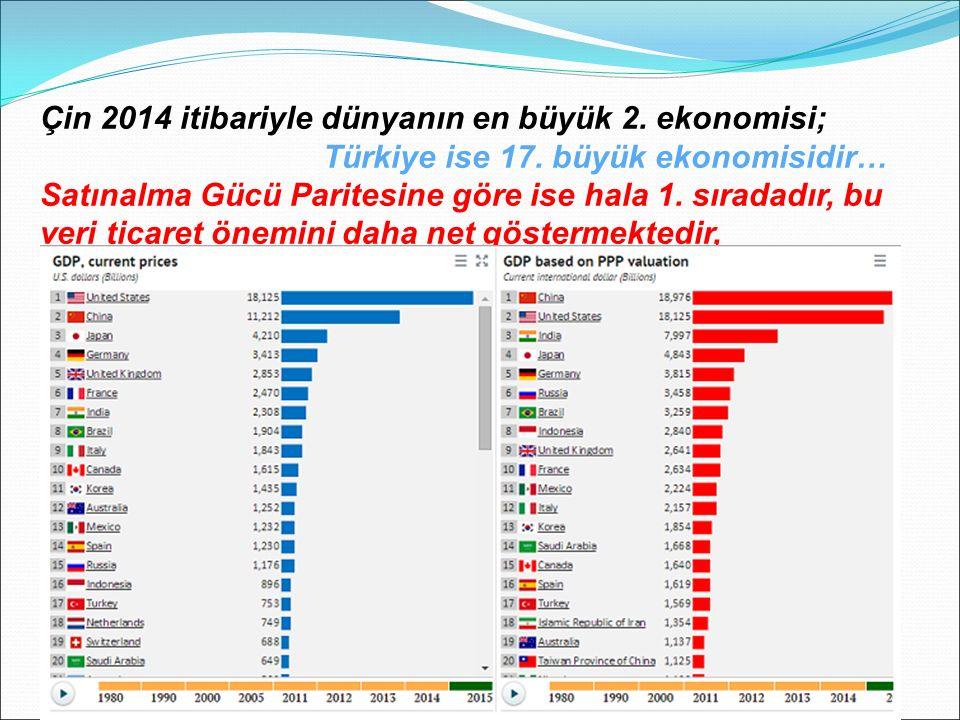 Çin 2014 itibariyle dünyanın en büyük 2. ekonomisi; Türkiye ise 17.