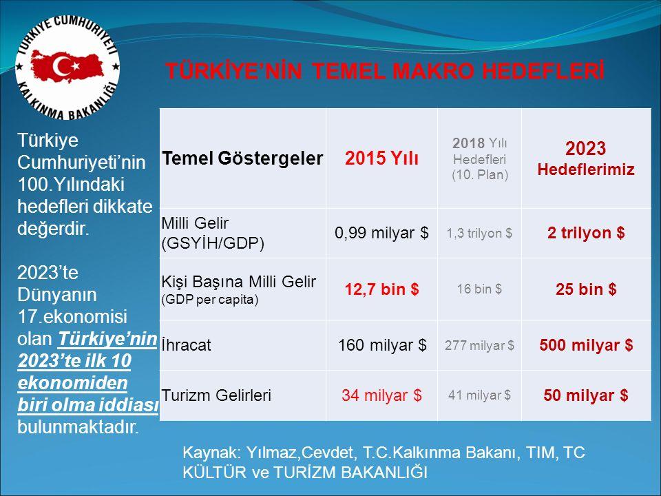 TÜRKİYE'NİN TEMEL MAKRO HEDEFLERİ Temel Göstergeler2015 Yılı 2018 Yılı Hedefleri (10.