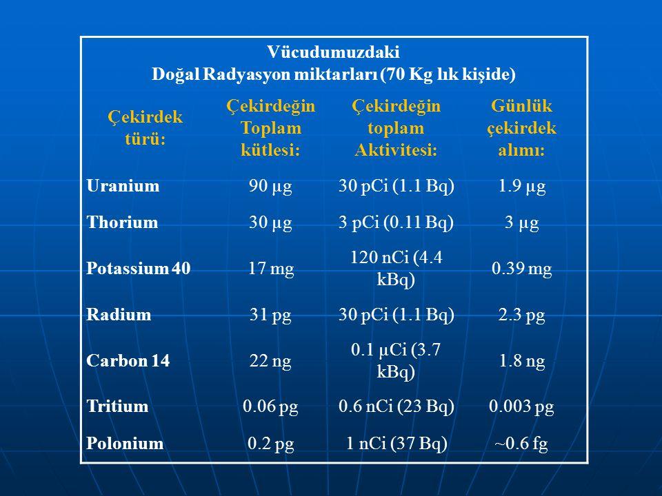 Vücudumuzdaki Doğal Radyasyon miktarları (70 Kg lık kişide) Çekirdek türü: Çekirdeğin Toplam kütlesi: Çekirdeğin toplam Aktivitesi: Günlük çekirdek al